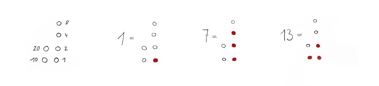 Skizze mit Erklärung des binären Zahlencode-Systems angelehnt an die Anzeige von Binär-Uhren